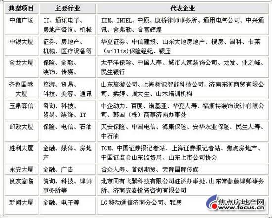 济南写字楼项目需求特征分析