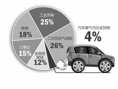 汽车尾气对京城雾霾贡献不大