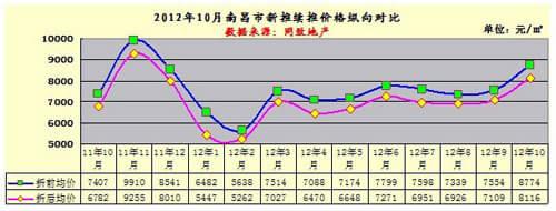 南昌近10年房价走势图-青岛房价走势图近10年_杭州近