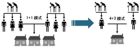 2009中国楼市四相之迷:需求结构如何嬗变?