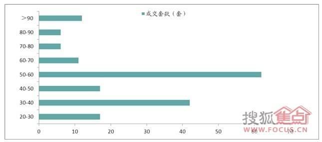 市六区单身公寓成交结构(数据来源:宁波中原市场研究部)