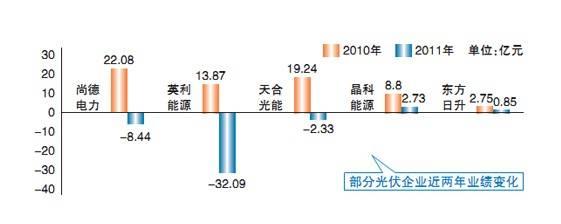 尚德电力2011年全年光伏组件出货量同比增长33