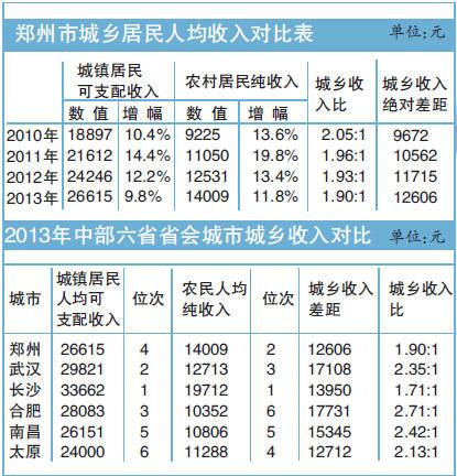郑州市城镇居民人均食品类消费支出6057元