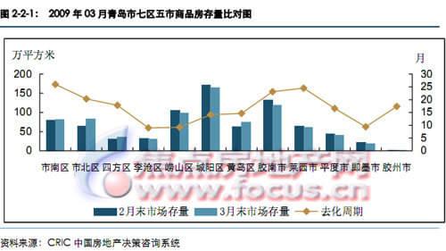 市场存量分析2009年3月青岛市七区五市商品房
