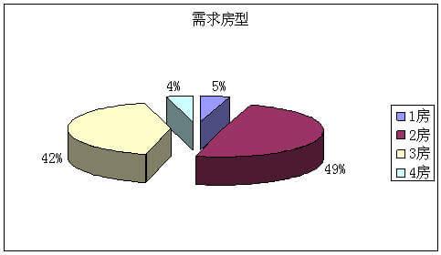 数据对比 矢量图展示