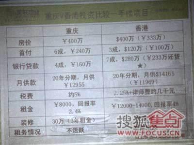在香港购房就相当于打了83折