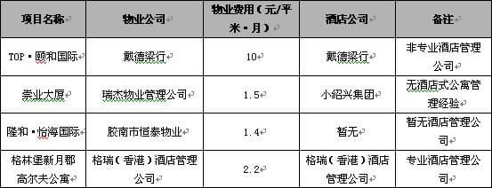青岛市酒店式公寓市场分析_房产新闻-搜狐焦点济南房产