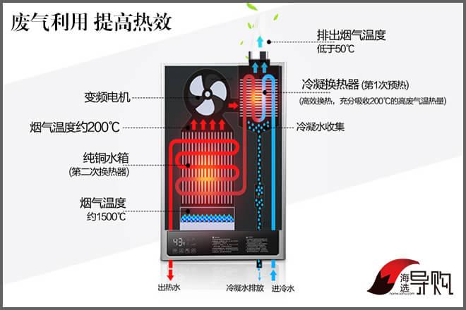 恒温燃气热水器推荐
