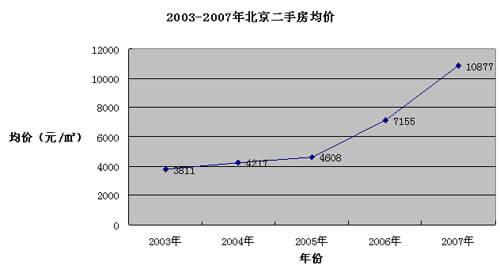 2017年北京房价走势图-2017年房价